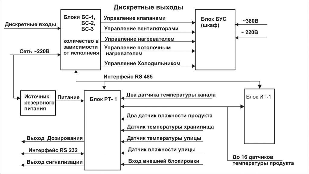 blok_shema_hraniliwa